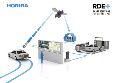 New research reveals virtualisation of RDE testing could generate savings of up to $17m in prototype reductions alone