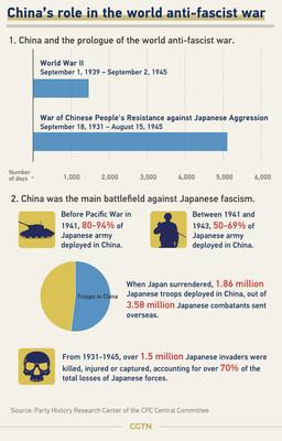 El papel de China en la guerra mundial antifascista (PRNewsfoto/CGTN)