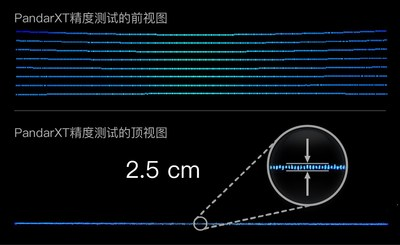 When scanning a wall at 6 m, PandarXT's peak-to-peak thickness is ~2.5 cm.