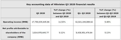 Información contable esencial de resultados financieros de Hikvision para el Q3 2020 (PRNewsfoto/Hikvision Digital Technology)