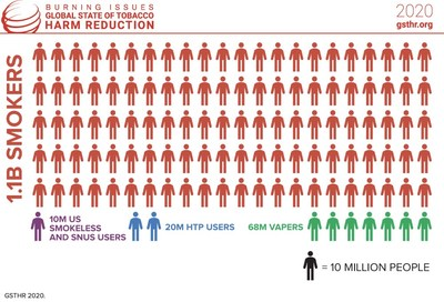 Source: GSTHR 2020. The figures show the urgency of scaling up tobacco harm reduction in the fight against smoking-related death and disease.