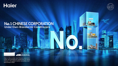 Haier's Healthy Air Conditioners Rank Number One in Three Prestigious Euromonitor International Categories