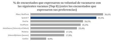 % de encuestados que expresaron su voluntad de vacunarse con las siguientes vacunas (Top 8) (entre los encuestados que expresaron sus preferencias)