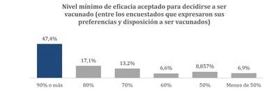 Nivel mínimo de eficacia aceptado para decidirse a ser vacunado (entre los encuestados que expresaron sus preferencias y disposición a ser vacunados)