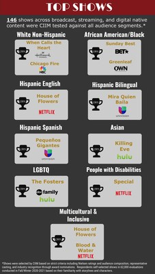Mejores Programas (PRNewsfoto/ANA's Alliance for Inclusive and Multicultural Marketing (AIMM))