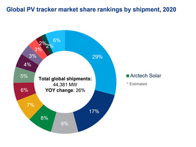 Fuente: Wood Mackenzie Power & Renewables (PRNewsfoto/Arctech)
